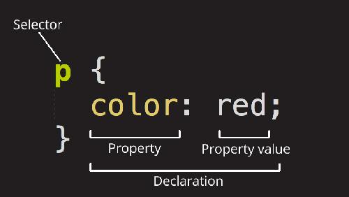 زبان برنامه نویسی css